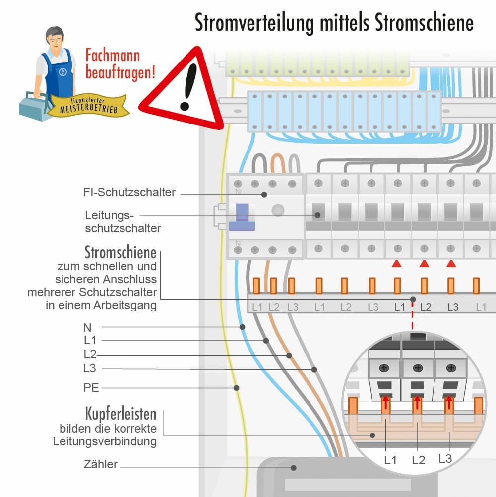 Stromverteilung mittels Stromschienen
