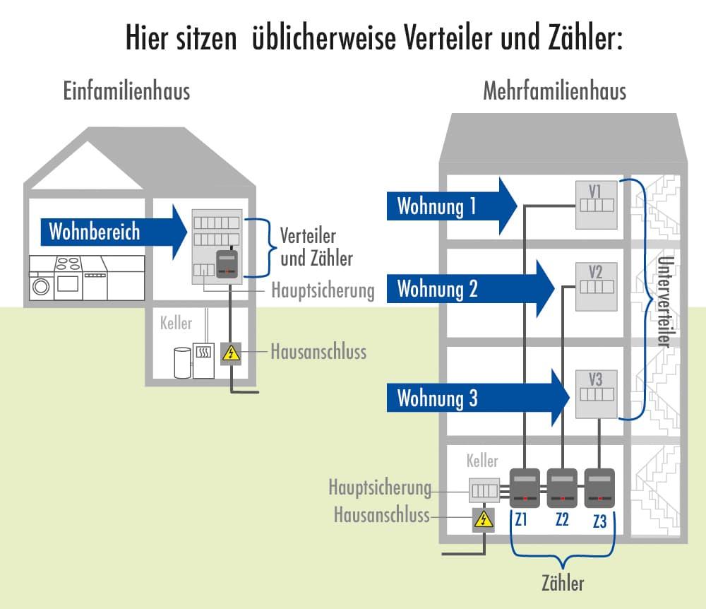Elektroinstallation: Hier sitzen üblicherweise Verteiler und Zähler