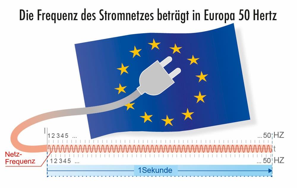 Die Frequenz des Stromnetztes beträgt in Europa 50 Hz