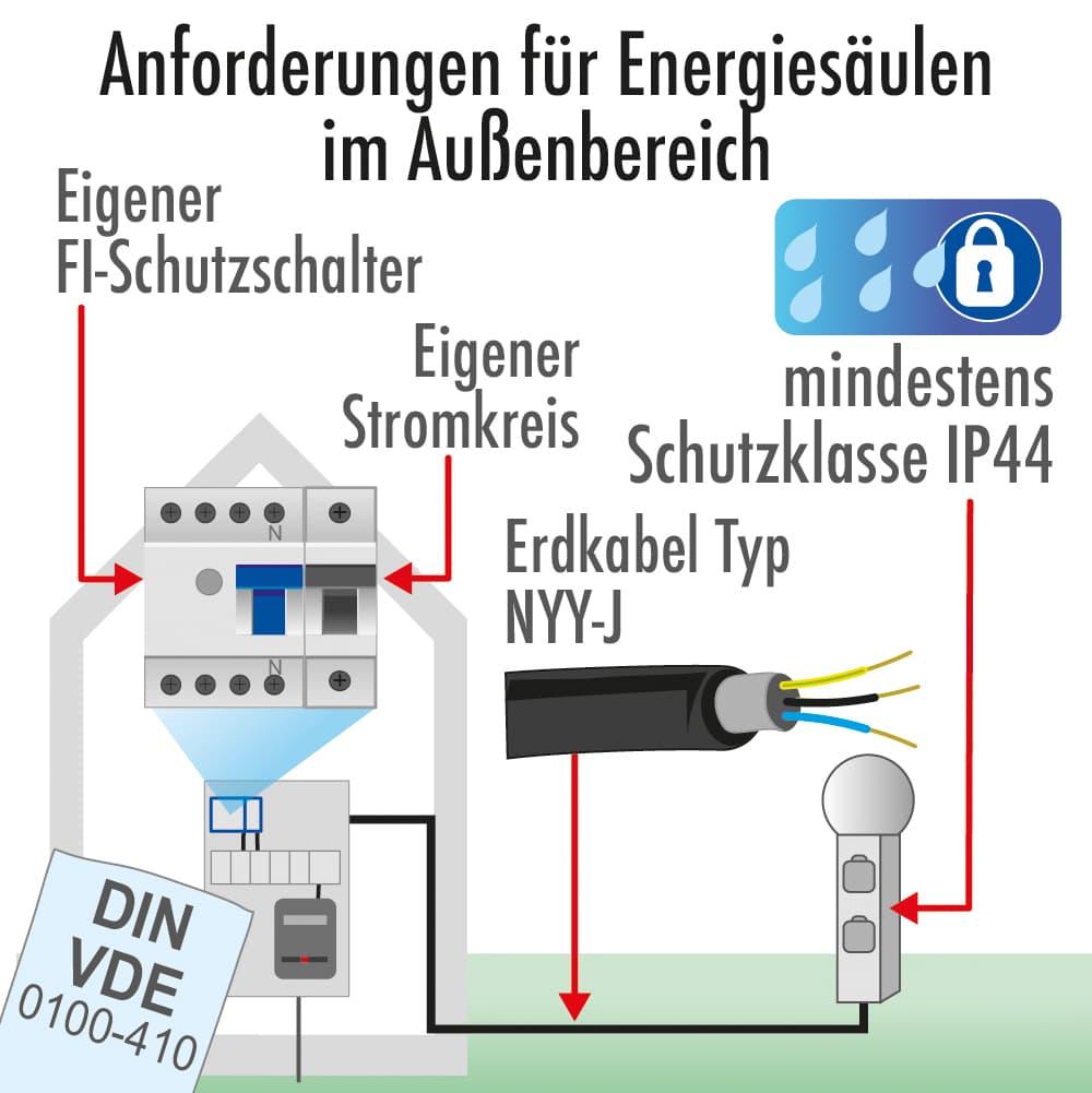 Anforderungen für Energiesäulen im Außenbereich