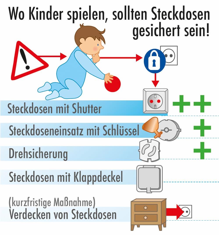 Wo Kinder spielen sollten Steckdosen gesichert werden