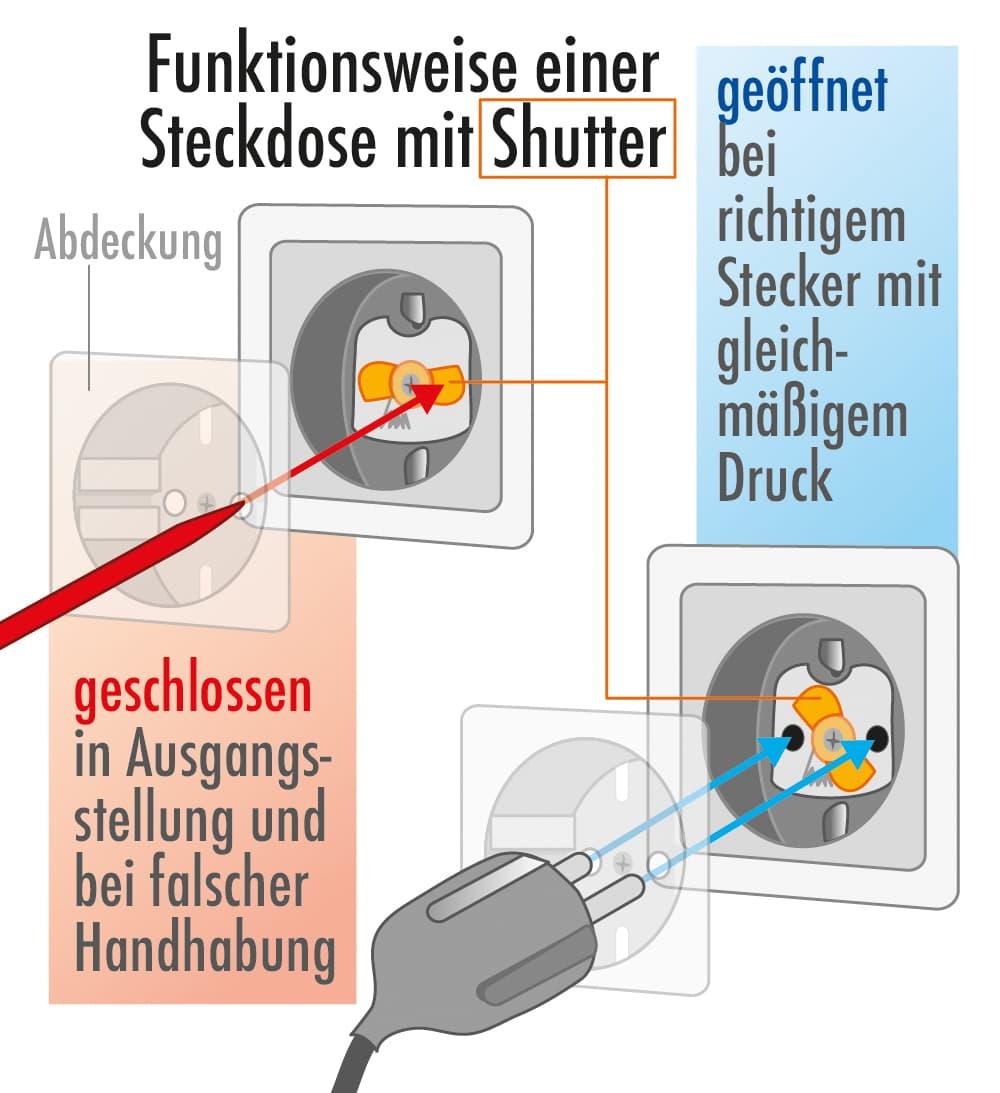 Funktionsweise einer Steckdose mit Shutter