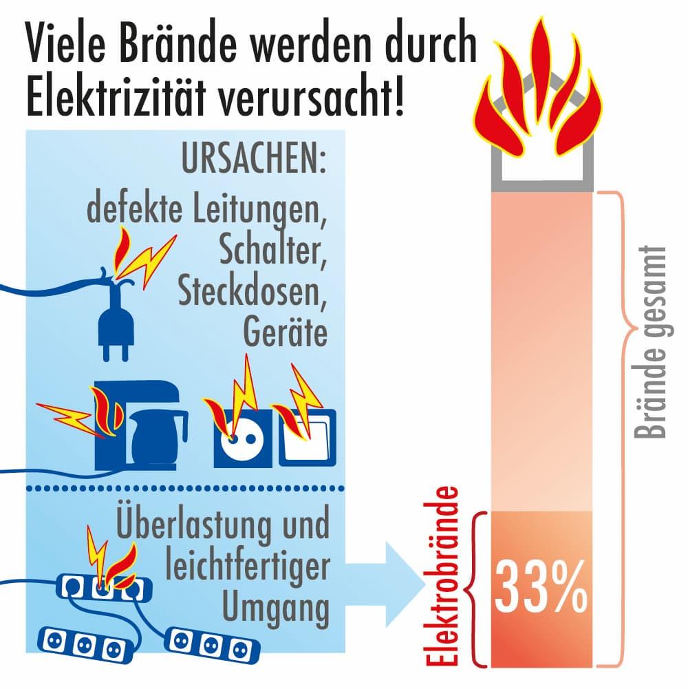Viele Brände werden durch Elektrizität verursacht