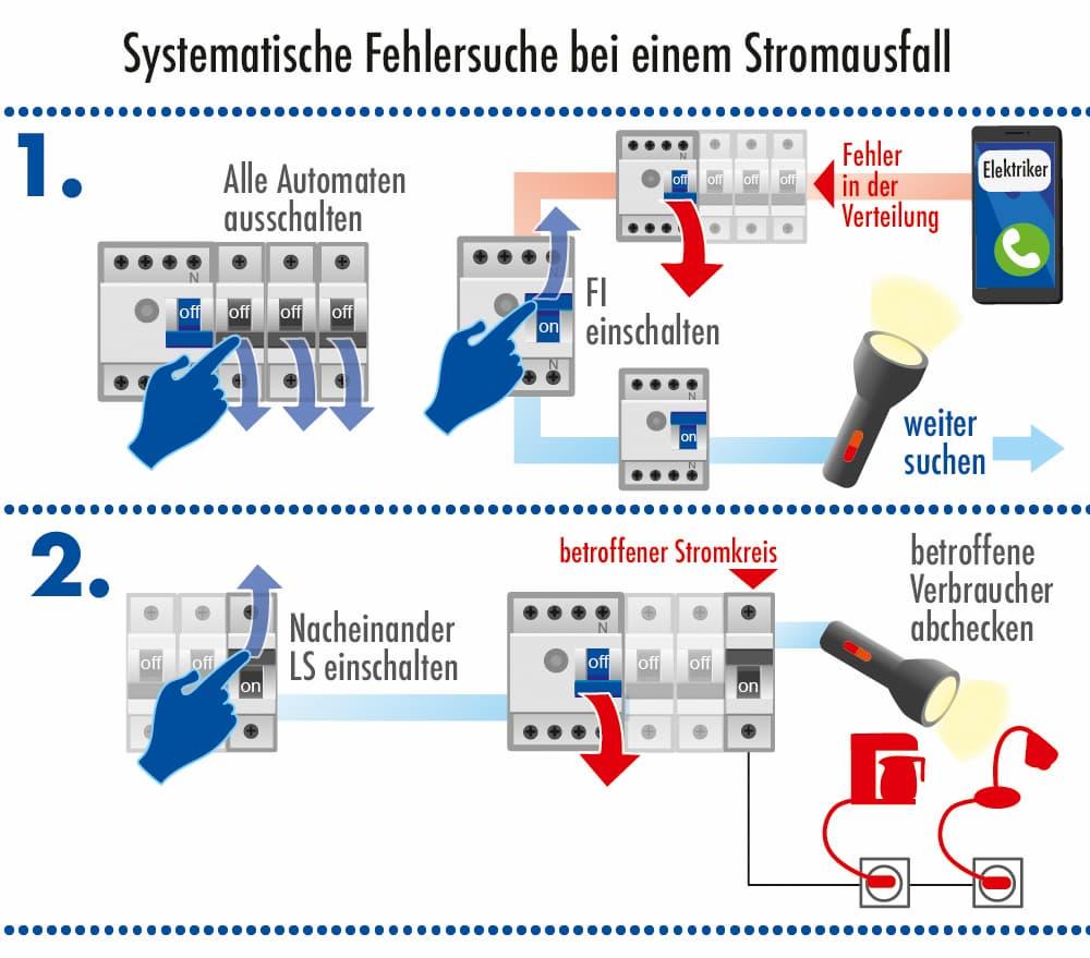 Systematische Fehlersuche bei einem Stromausfall