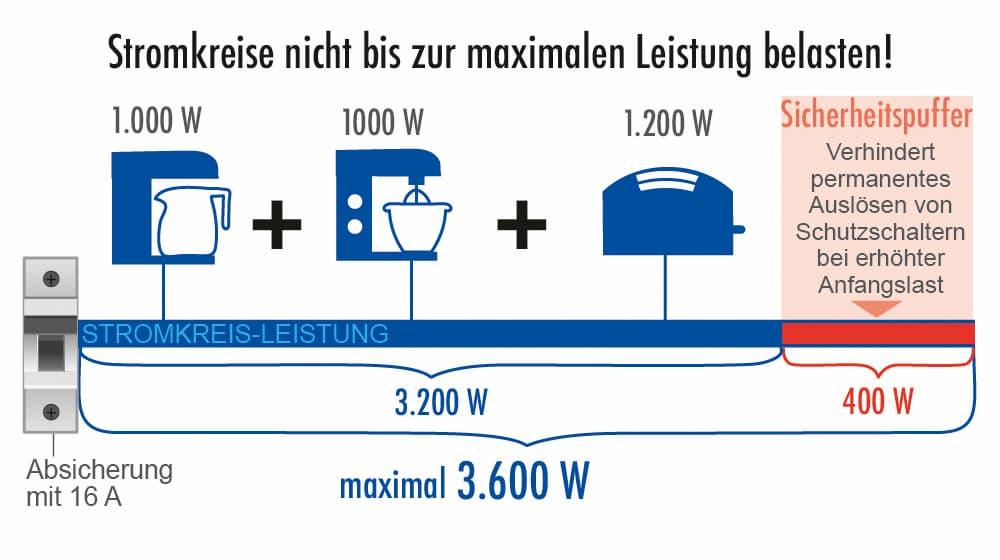 Wichtig: Stromkreise nicht zur maximalen Leistung belasten