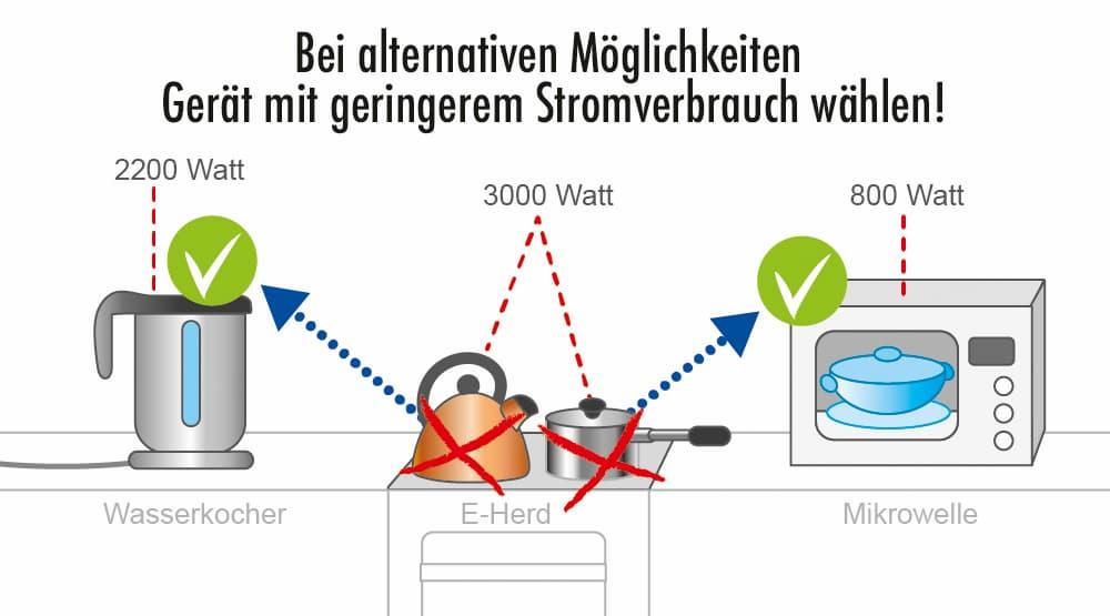 Bei alternativen Möglichkeiten Gerät mit geringerem Stromverbrauch wählen