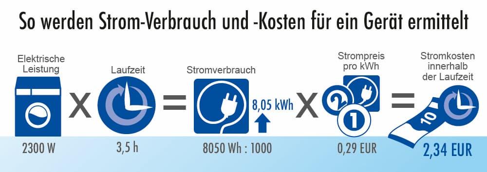 So werden die Stromkosten für ein Gerät ermittelt