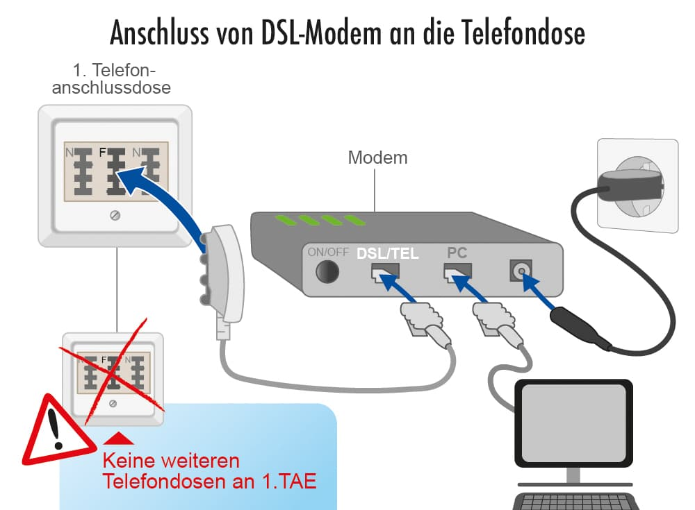 Anschluss von DSL-Modem an die Telefondose