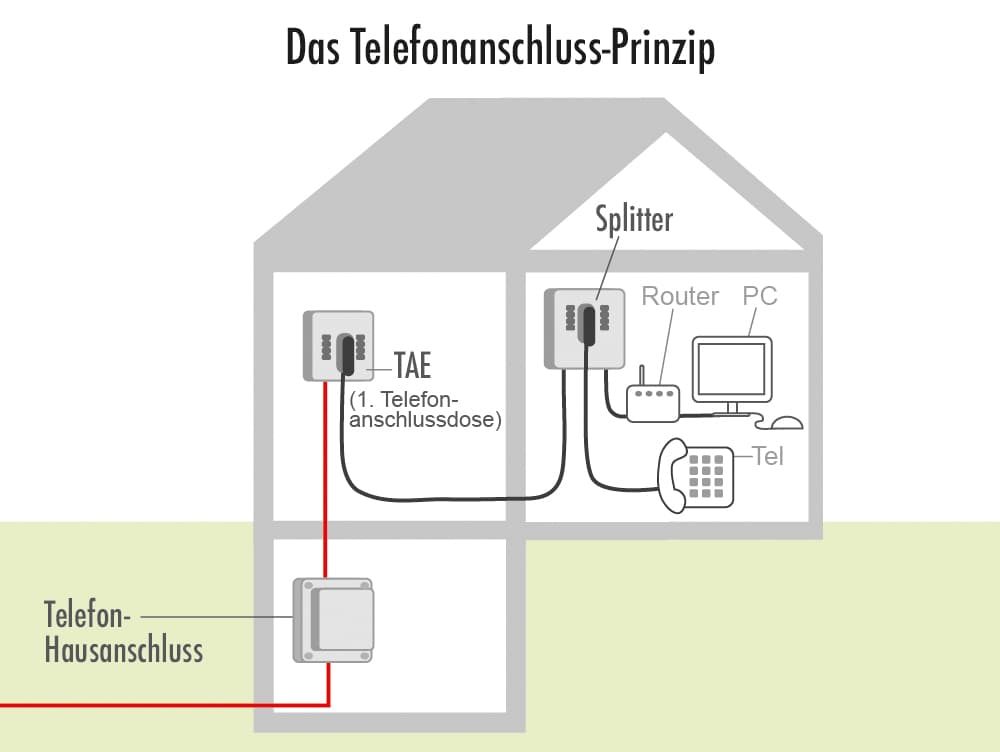 Das Telefonanschluss-Prinzip