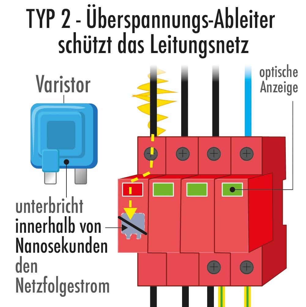 Typ 2 Überspannungsableiter schützt das Leitungsnetz