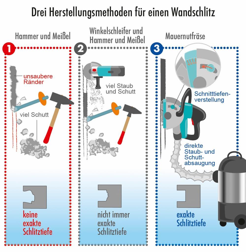 Drei Herstellungsmethoden für Wandschlitze