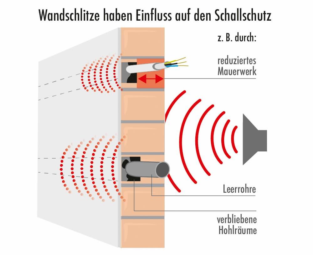 Wandschlitze haben Einfluss auf den Schallschutz