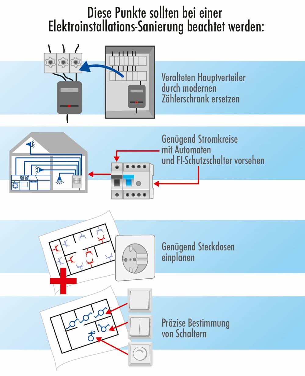 Modernisierung einer Elektroinstallation: Wichtige Punkte