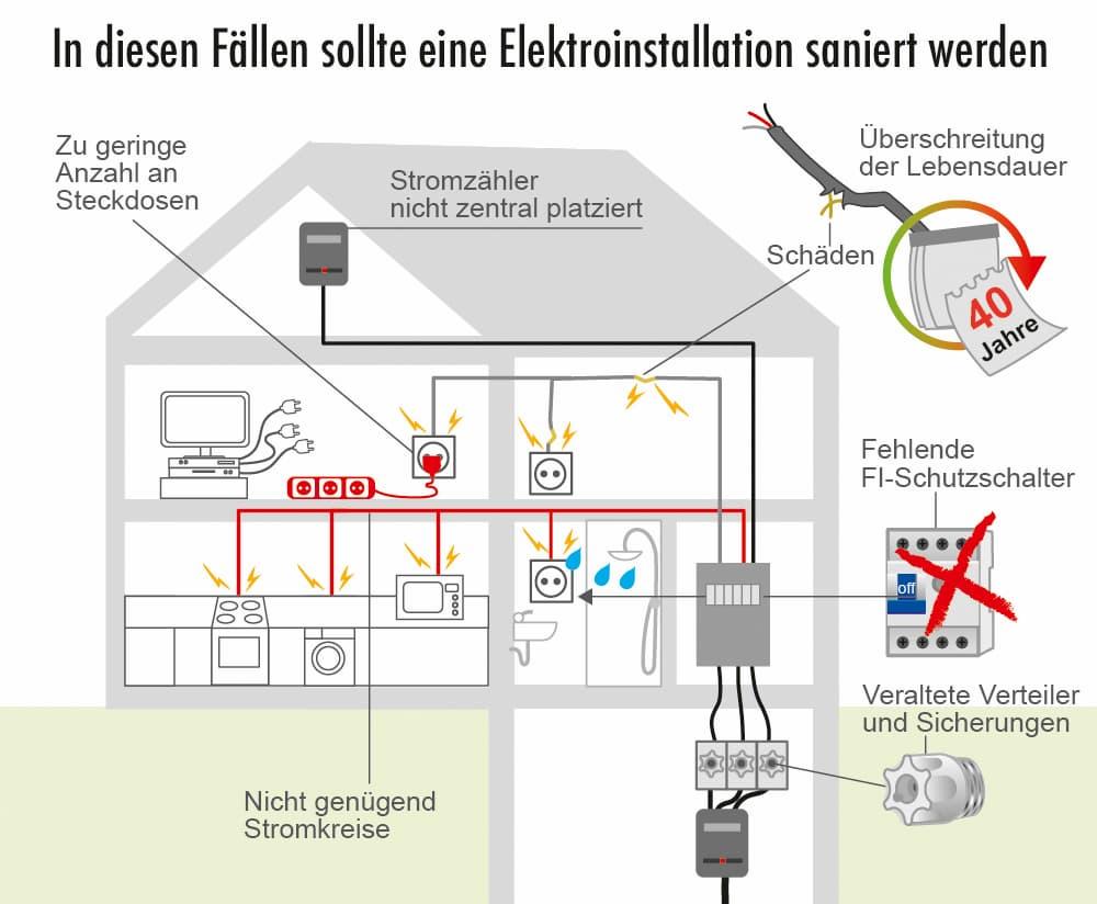 Altbausanierung Wenn Die Elektroinstallation Zum Sicherheitsrisiko Wird Sanier