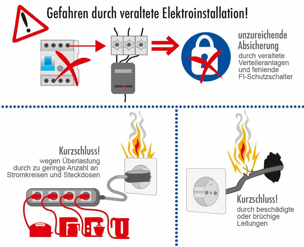 Gefahren durch eine veralterte Elektroinstallation