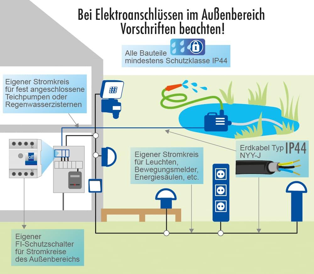 Elektroinstallation im Garten: Vorschriften beachten