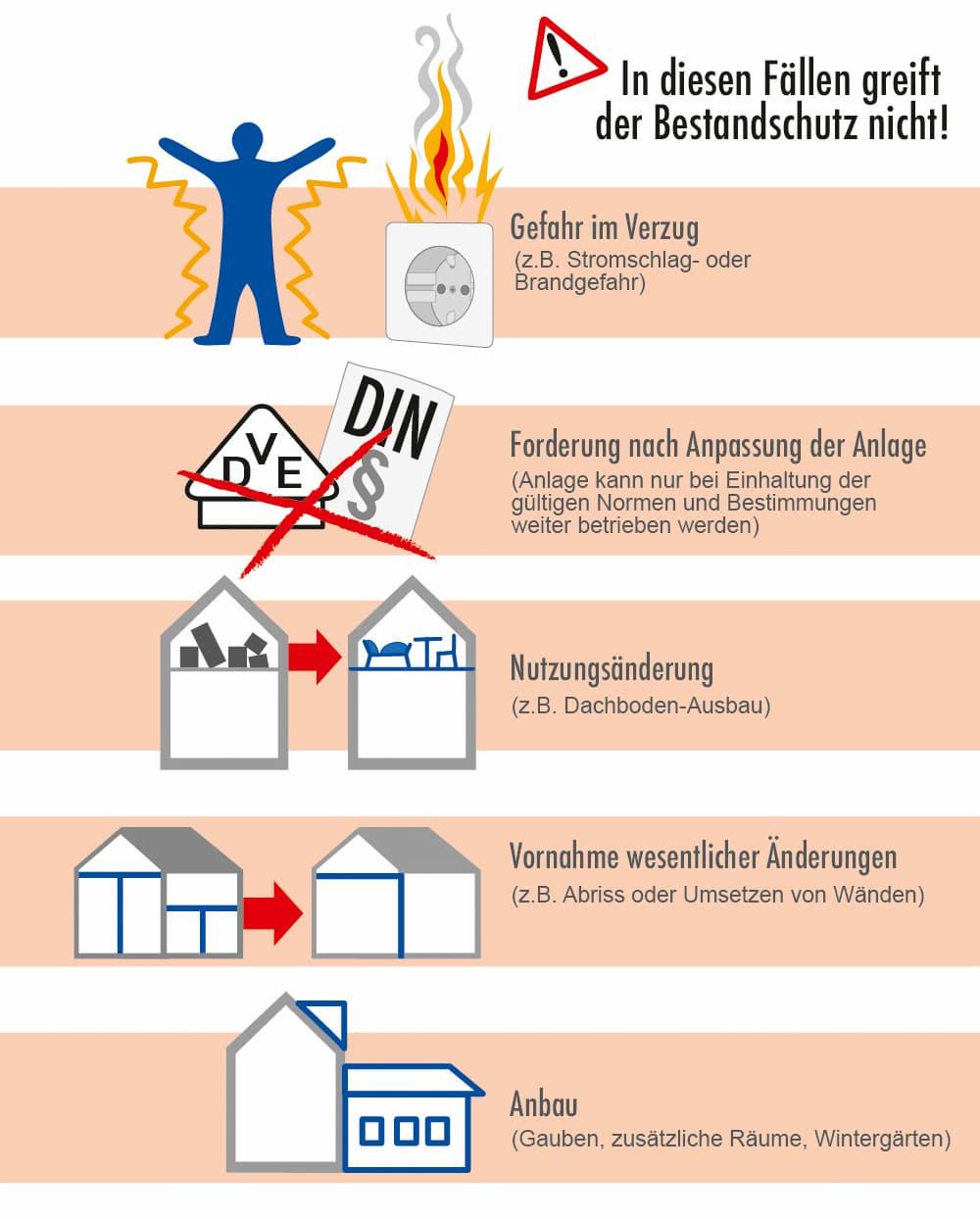 Elektroinstallation: Bei diesen Fällen gibt es keinen Bestandsschutz