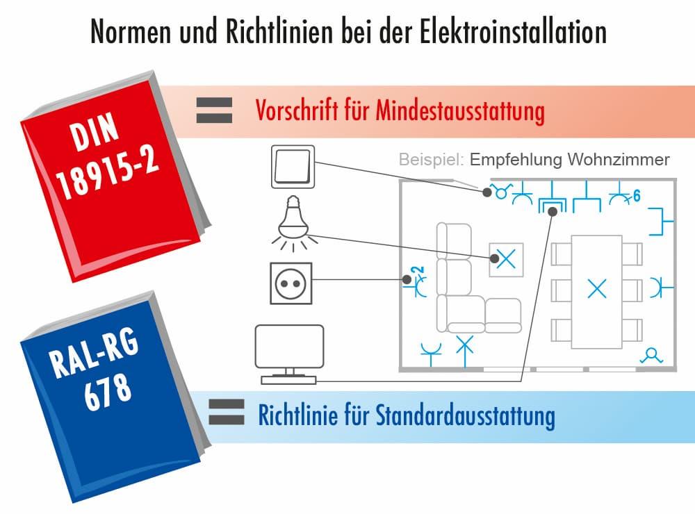 Normen und Richtlinien bei der Elektronstallation