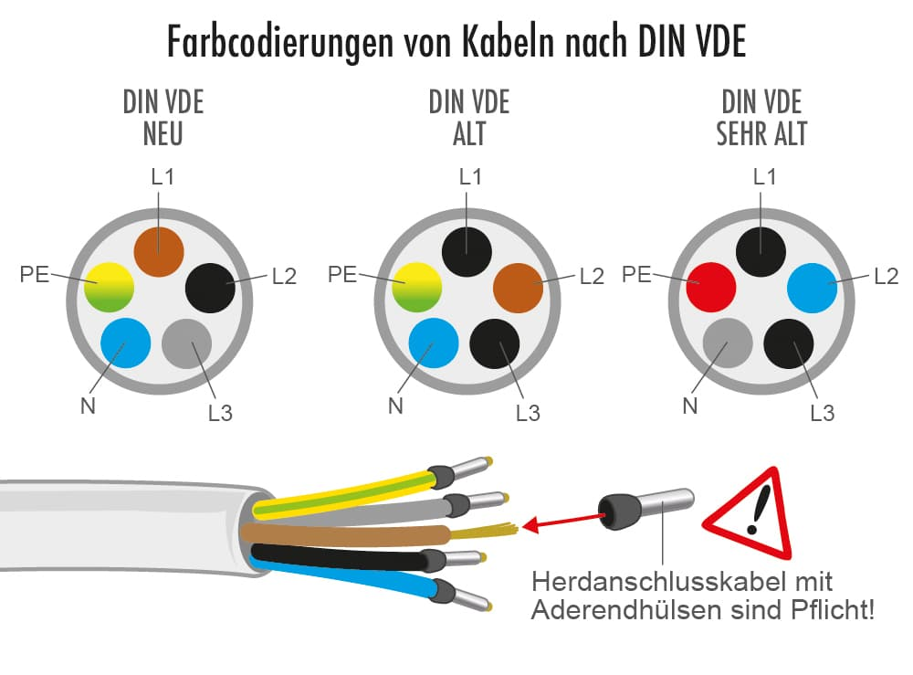 ´Herd anschliessen: Auf richtige Farbcodierung der Kabel achten
