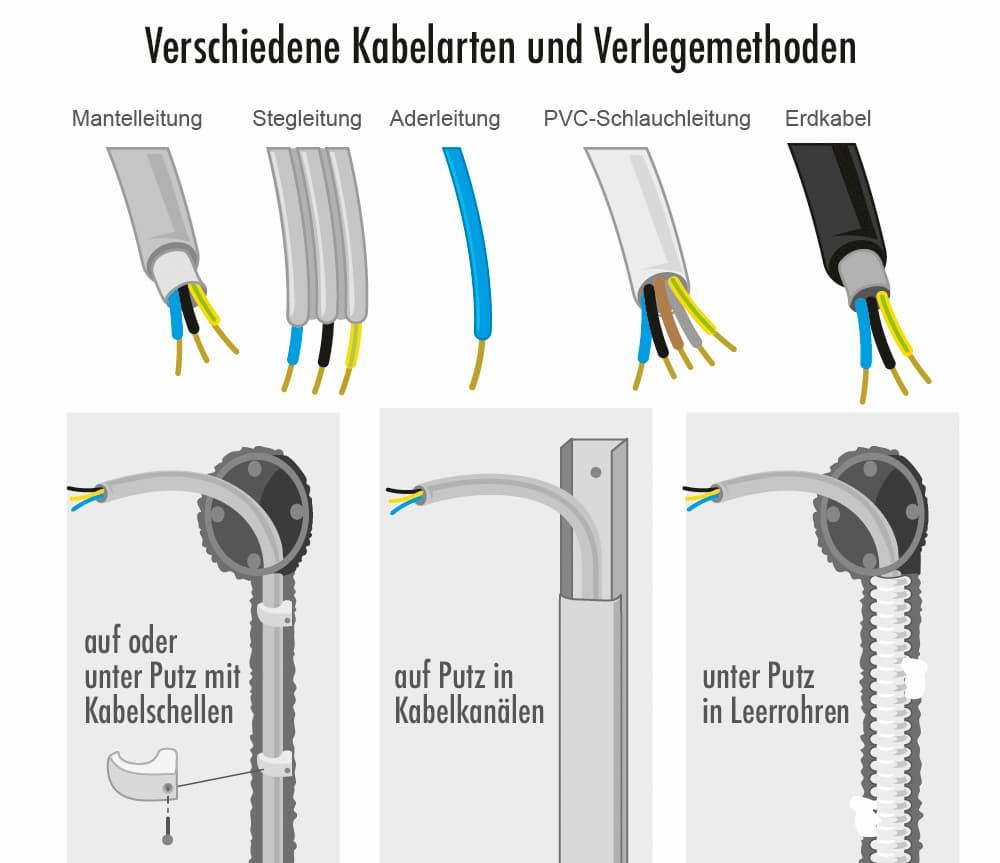 Elektroinstallation: Verschiedene Kabelarten und Verlegearten