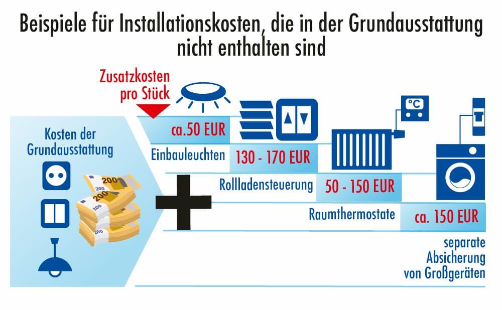 Elektroinstallation: Beispiele für Kosten die in der Grundausstattung nicht enthalten sind
