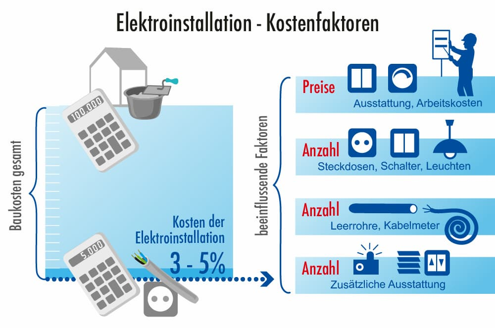 Kostenfaktoren einer Elektroinstallation