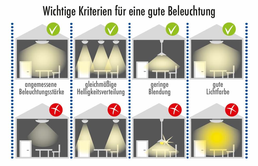 Wichtige Kriterien für eine gute Beleuchtung