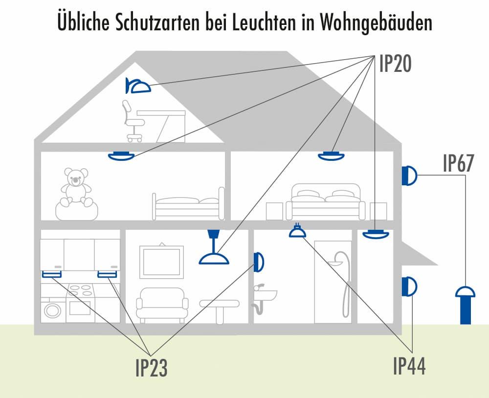 Übliche Schutzarten bei Leuchten in Wohngebäuden