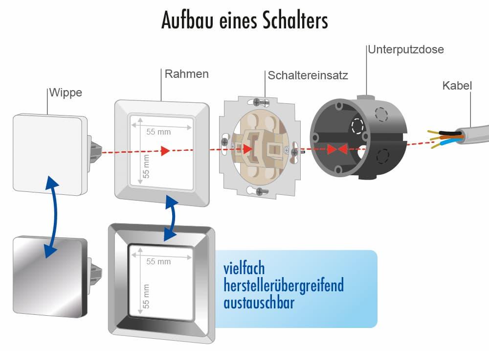 Elektroinstallation: Der Aufbau eines Schalters