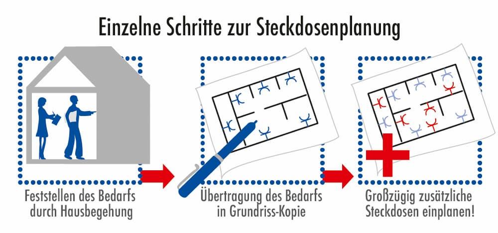 Einzelene Schritte zur Steckdosenplanung
