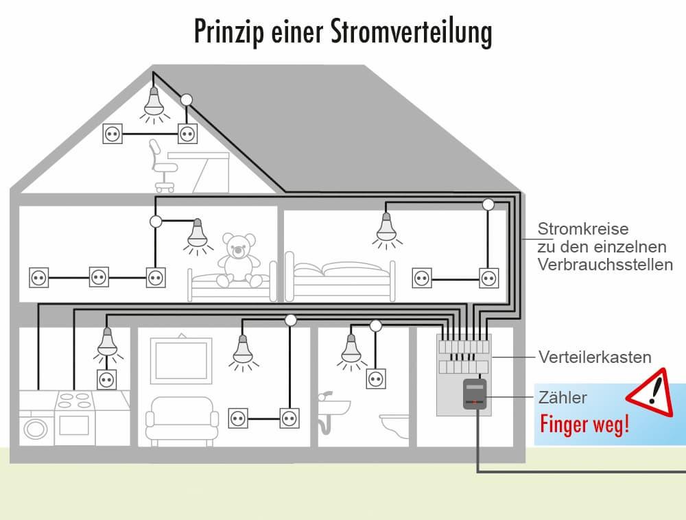 Prinzip einer Stromverteilung