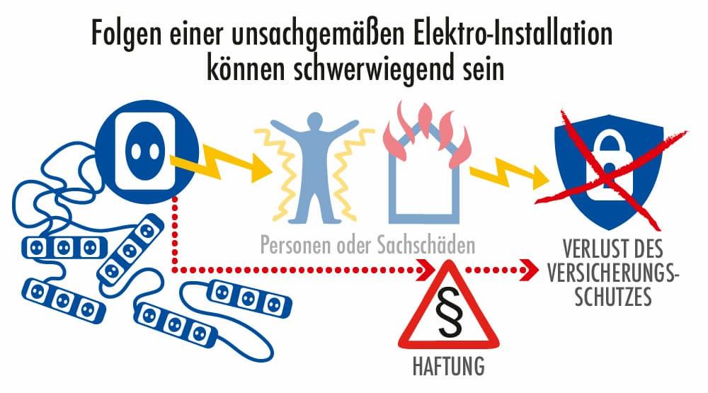 Folgen einer unsachgemäße Elektroinstallation können schwerwiegend sein