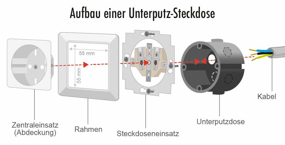 Aufbau einer Unterputz-Steckdose