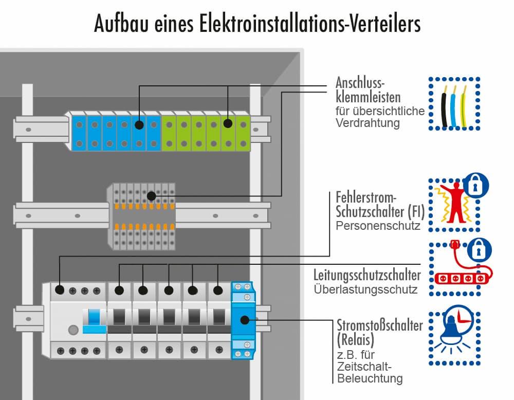 Aufbau eines Elektroinstallation-Verteilers
