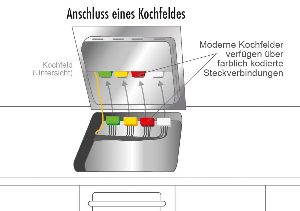 Anschluss eines Kochfelds