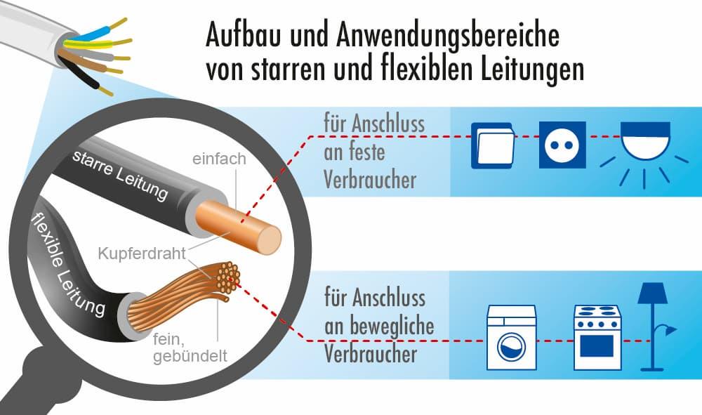 Aufbau und Anwendungsbereich von starren und flexiblen Leitungen