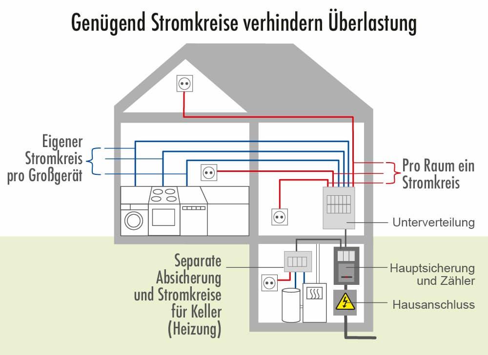 Elektroplanung Schalter Dosen Leuchten Beim Hausbau Planen 8