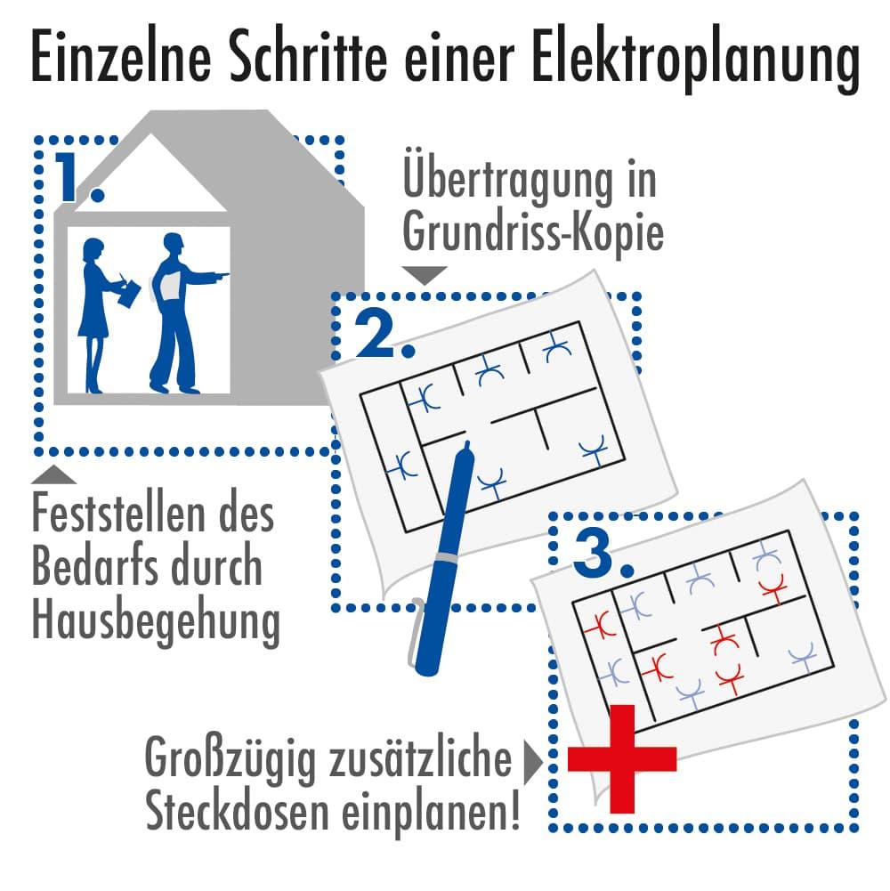 Einzelene Schritte einer Elektroplanung