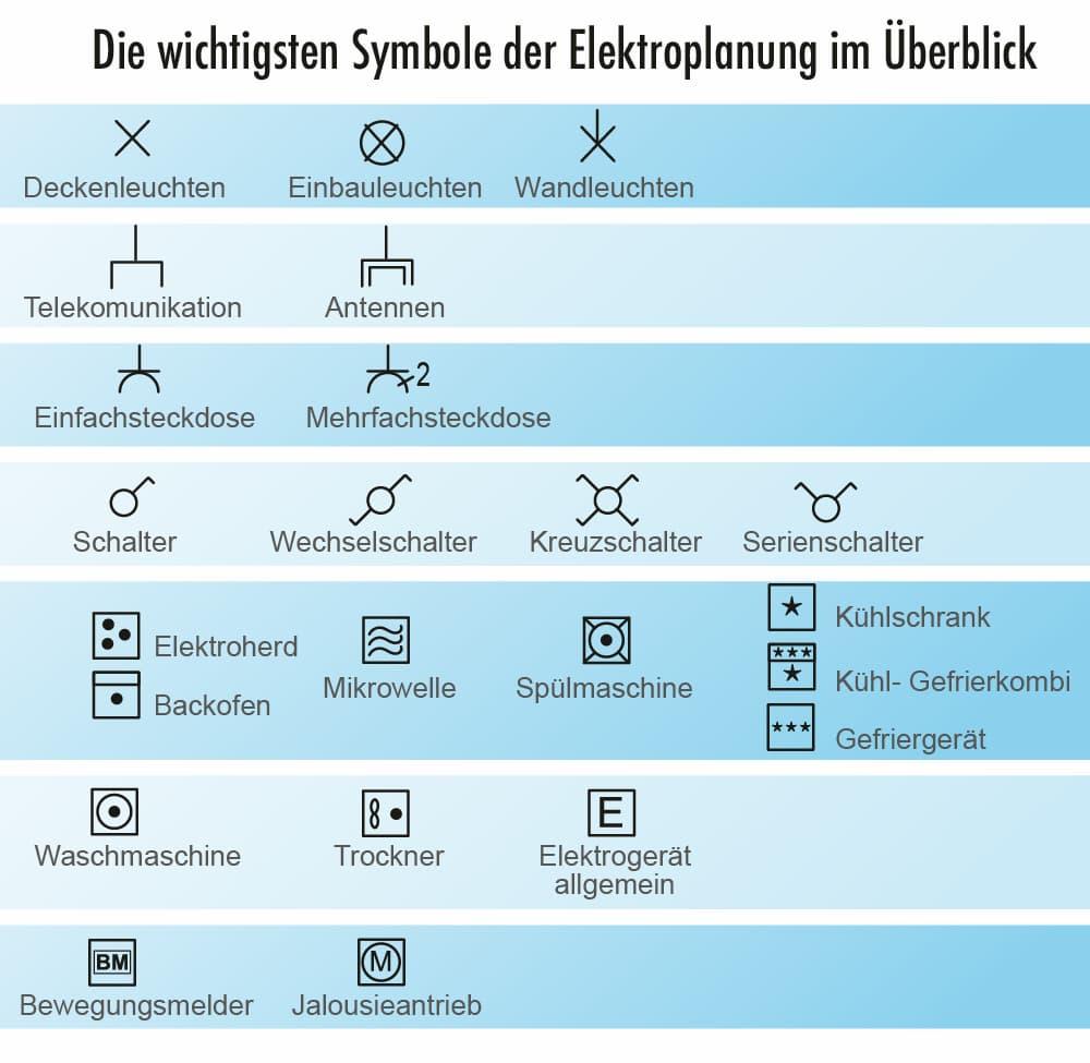 Die wichtigsten Symbole der Elektroplanung im Überblick