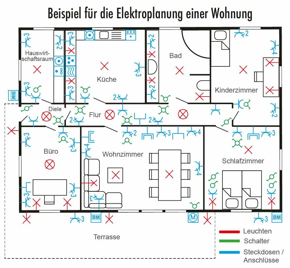 Planung der Elektroinstallation
