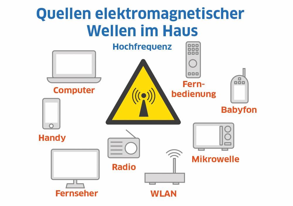 Quellen elektromagnetischer Wellen im Haus