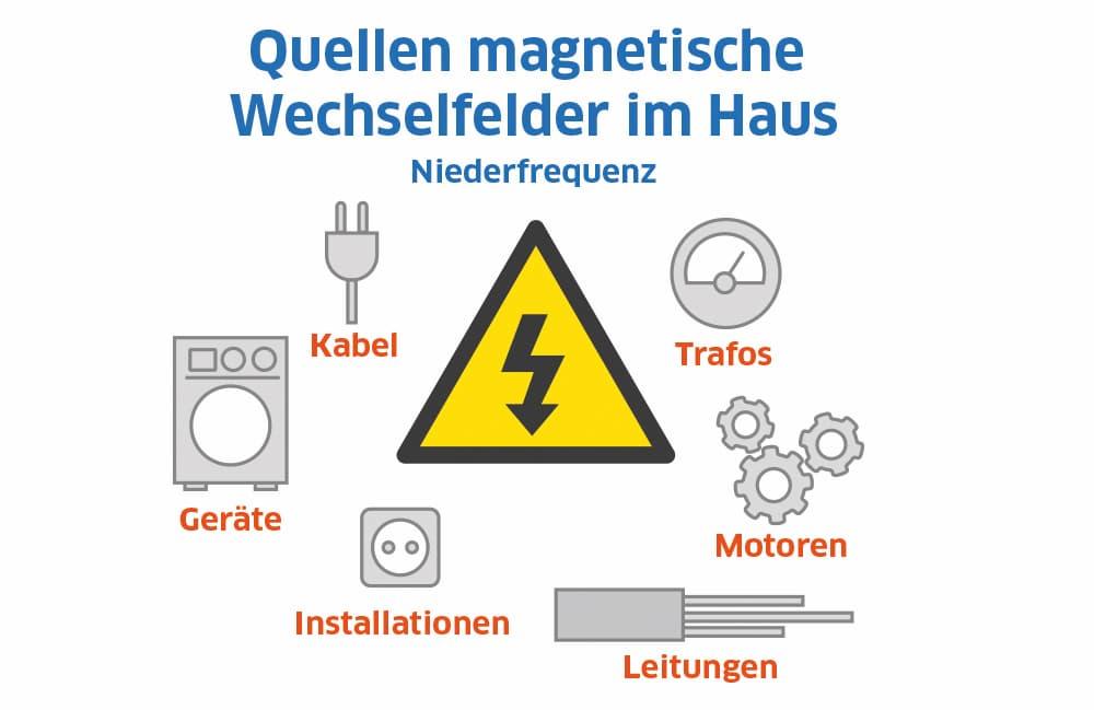 Quellen magnetischer Wechselfelder im Haus