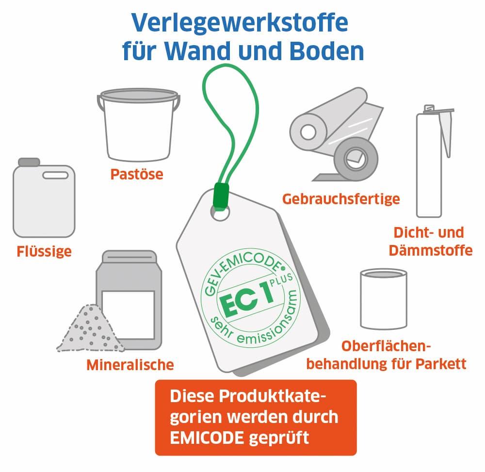 EMMICODE: Verlegewerkstoffe für Wand und Boden werden zertifiziert
