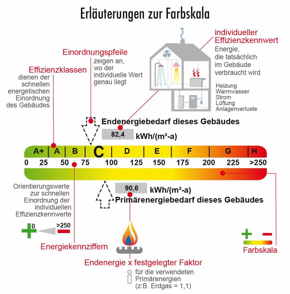 Energieausweis: Farbskala verständlich erklärt