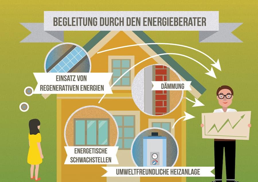 Baubegleitung durch den Energieberater