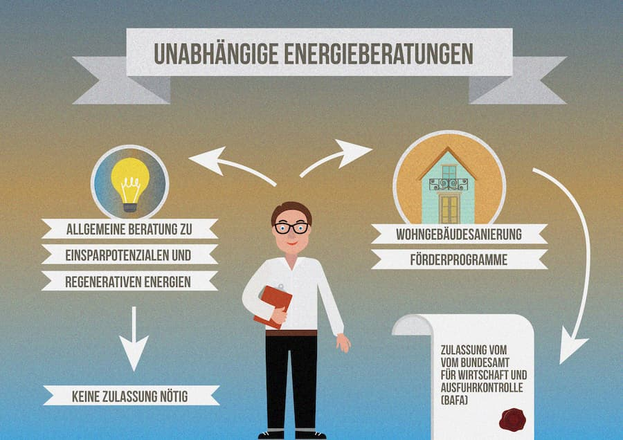 Zugelassene Energieberater finden: So gehts