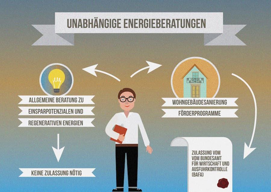 Energieberater: Kein geschützter Begriff
