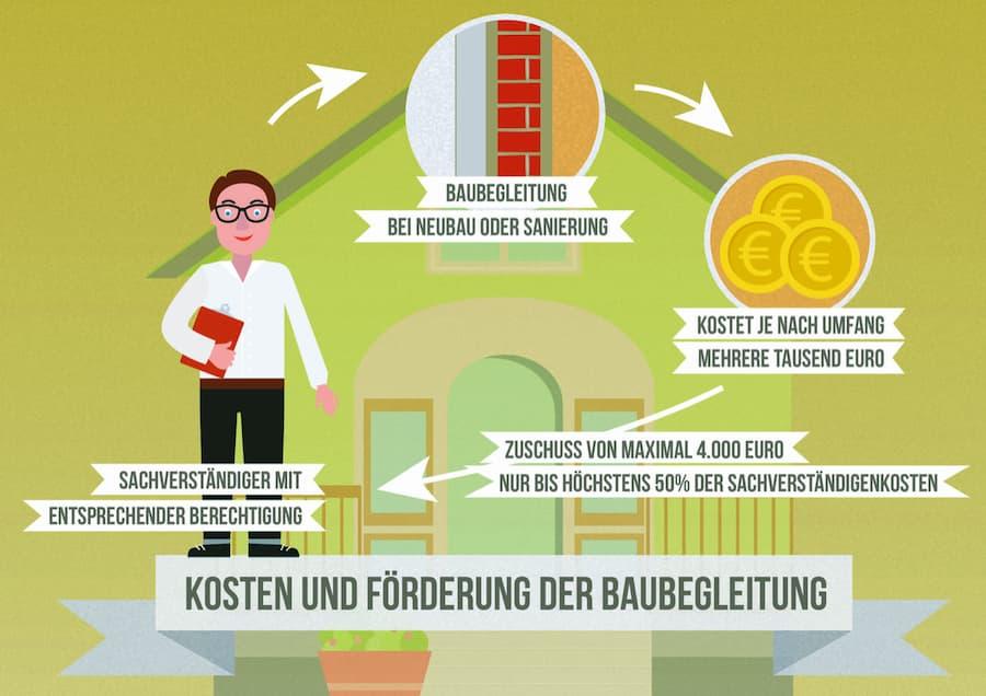Energieberatung: Baubegleitung Kosten und Förderung