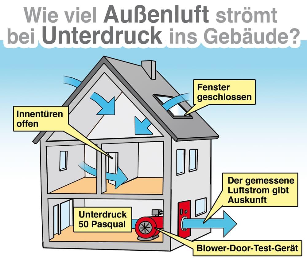 Wie viel Außenluft strömt bei Unterdruck ins Gebäude?