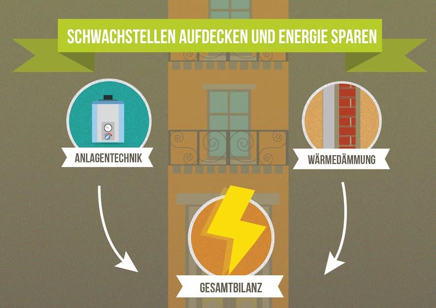 Energieberatung: Schwachstellen und Wärmebrücken aufdecken